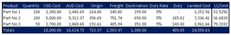 landed costs freight forwarding australia