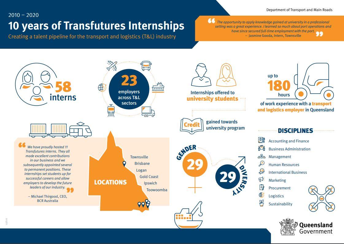 10 years of Transfutures Internships